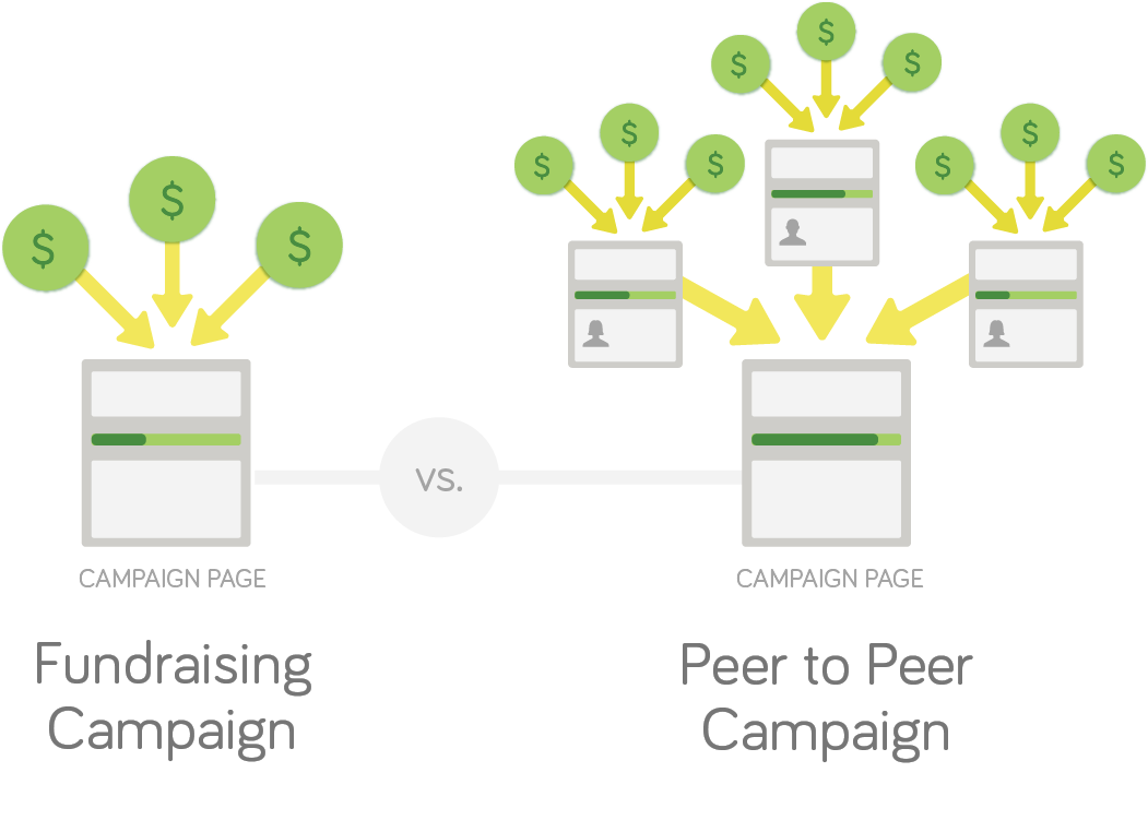 Peer to Peer vs. Regular Fundraising Campaign